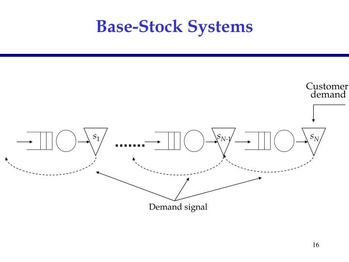 Base-Stock Systems