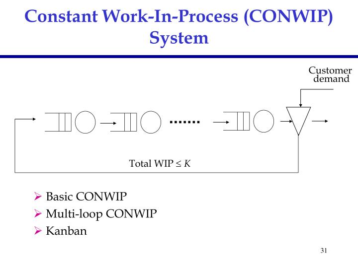 Constant Work-In-Process (CONWIP) System