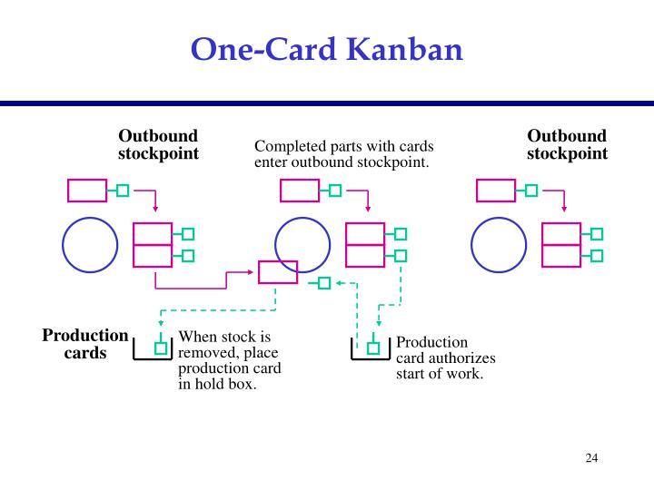 One-Card Kanban