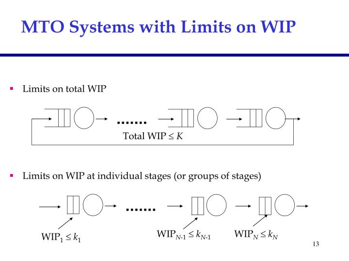 MTO Systems with Limits on WIP