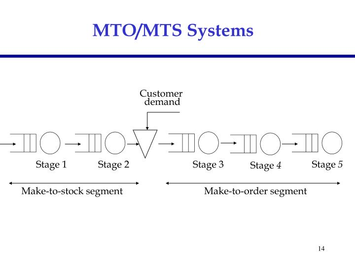 MTO/MTS Systems