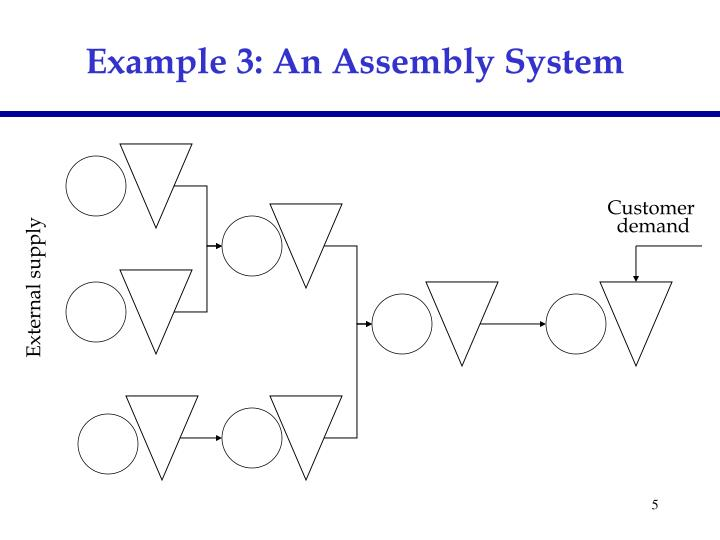 Example 3: An Assembly System