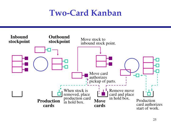 Two-Card Kanban