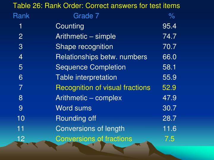 Table 26: Rank Order: Correct answers for test items
