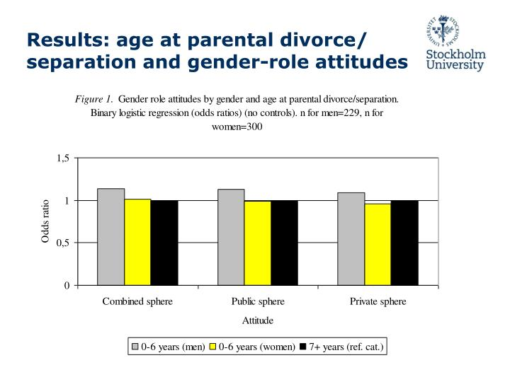 Results: age at parental divorce/ separation and gender-role attitudes