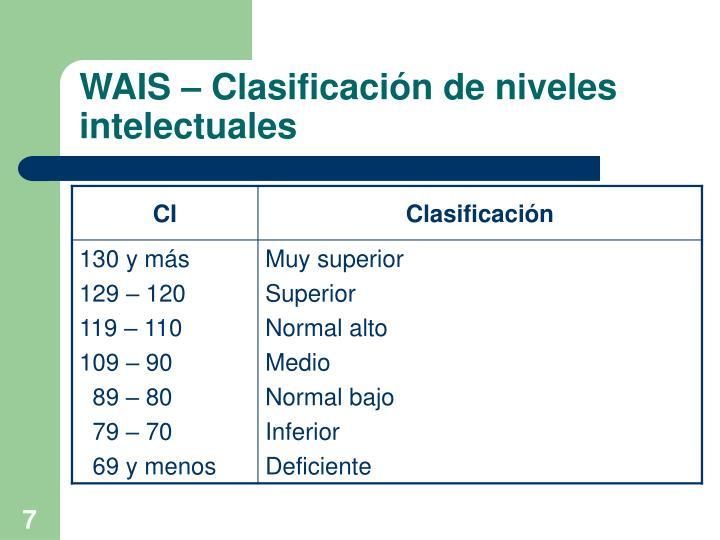 WAIS – Clasificación de niveles intelectuales