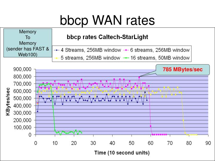 bbcp WAN rates