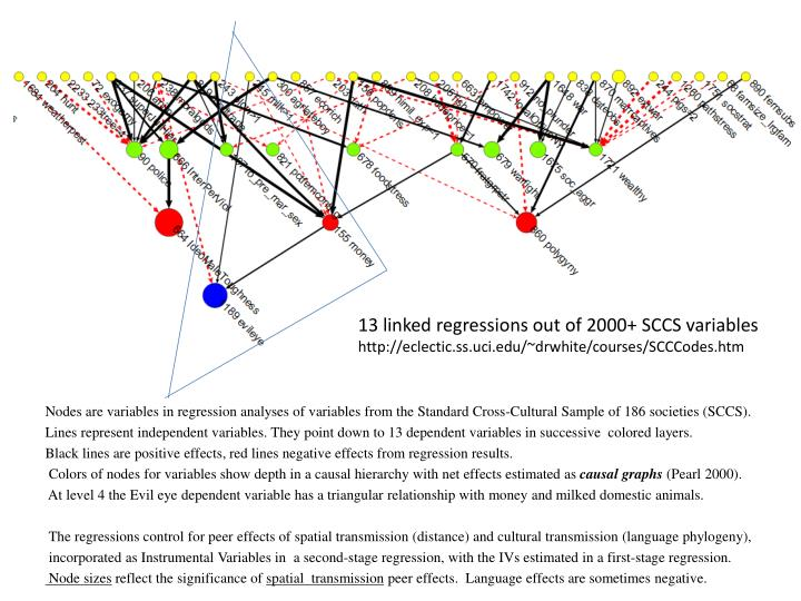 13 linked regressions out of 2000+ SCCS variables