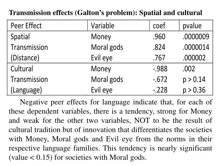 Transmission effects (Galton's problem): Spatial