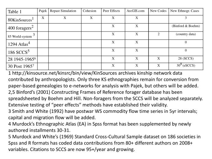 1 http://kinsource.net/kinsrc/bin/view/KinSources archives kinship network data contributed by anthropologists. Only three KS ethnographies remain for conversion from paper-based genealogies to e-networks for analysis with Pajek, but others will be added.