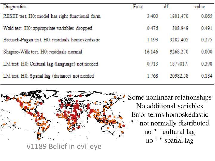 v1189 Belief in evil eye