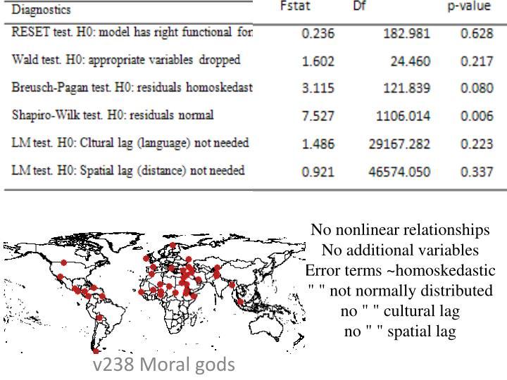 v238 Moral gods