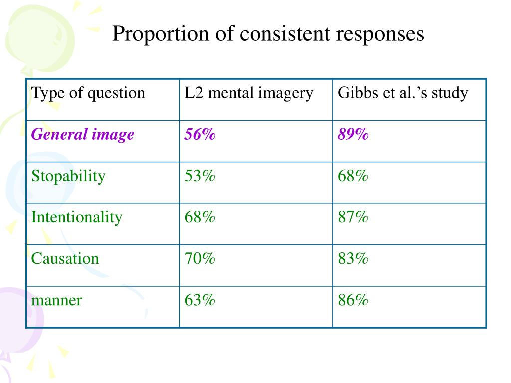 Proportion of consistent responses