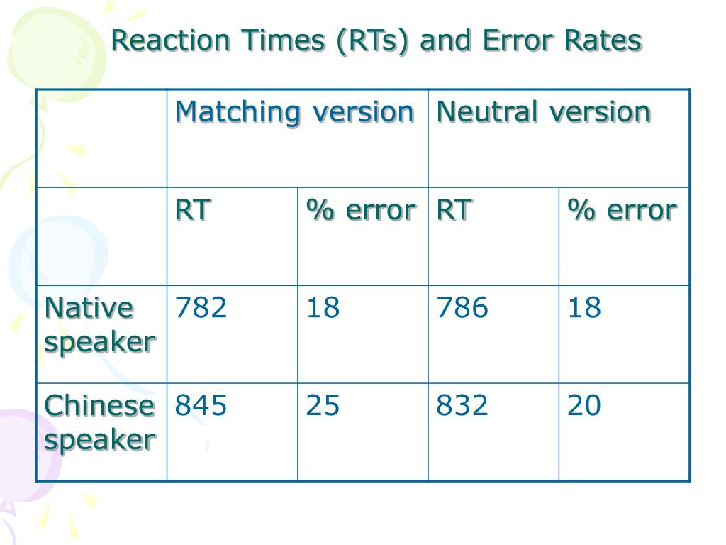 Reaction Times (RTs) and Error Rates