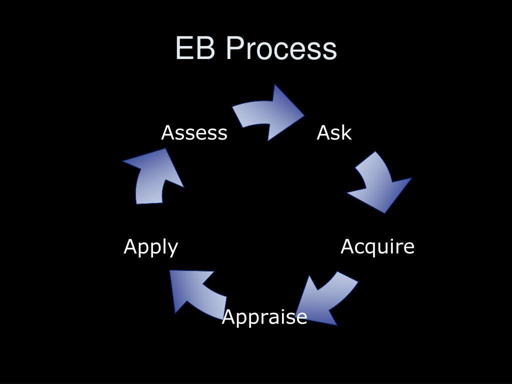 EB Process