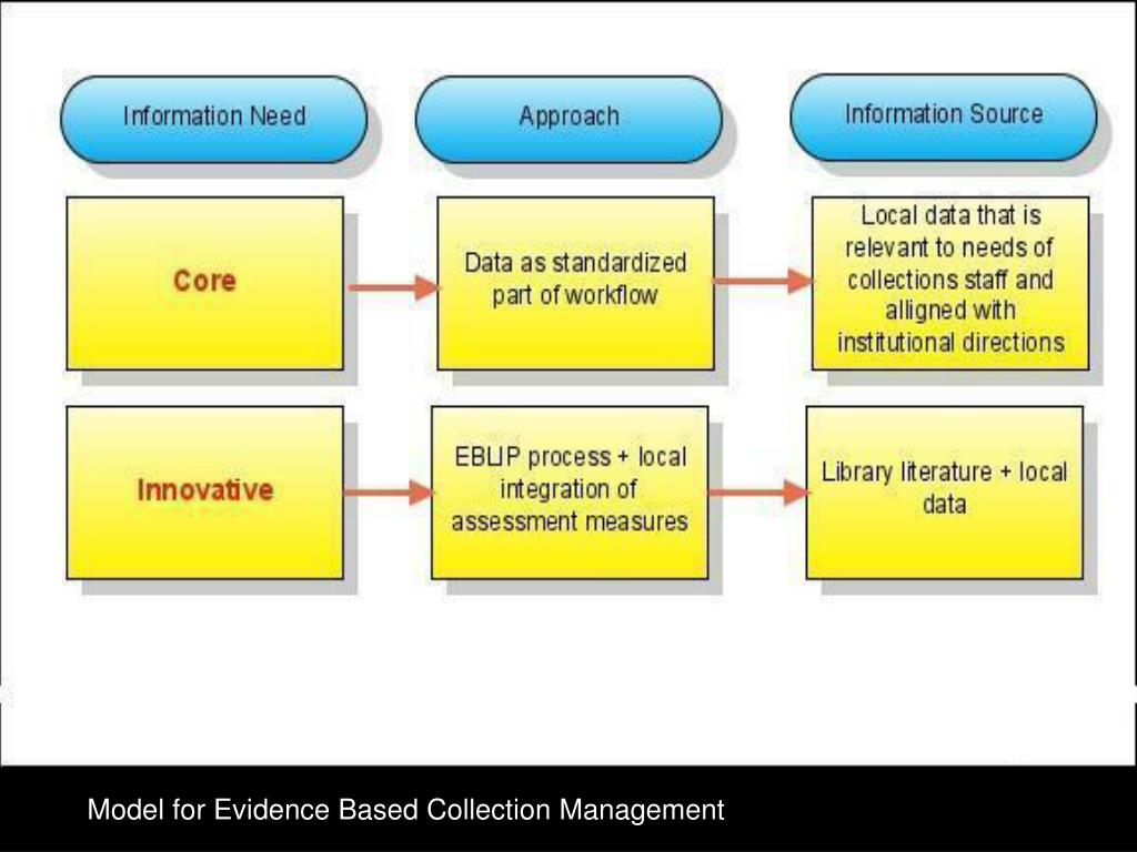 Model for Evidence Based Collection Management