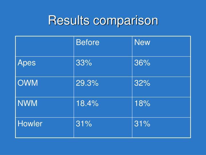 Results comparison