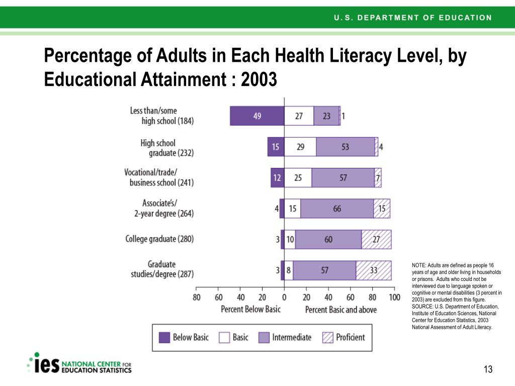 Percentage of Adults in Each Health Literacy Level, by Educational Attainment : 2003