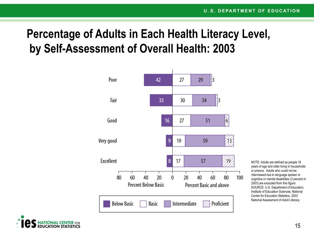 Percentage of Adults in Each Health Literacy Level,