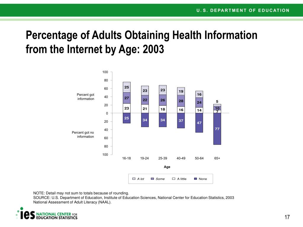 Percentage of Adults Obtaining Health Information from the Internet by Age: 2003