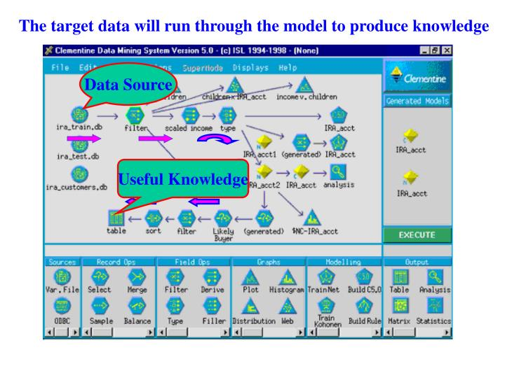 The target data will run through the model to produce knowledge