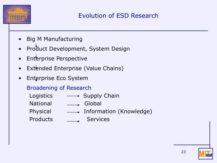 Evolution of ESD Research
