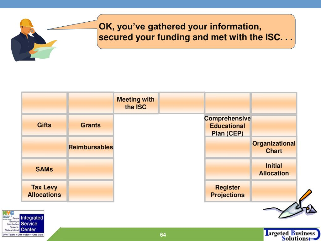 OK, you've gathered your information, secured your funding and met with the ISC. . .