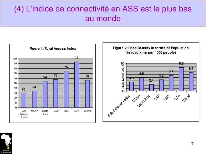 (4) L'indice de connectivité en ASS est le plus bas