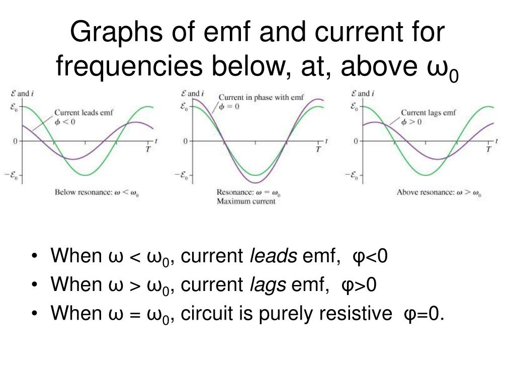 Graphs of emf and current for frequencies below, at, above