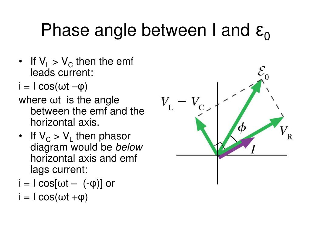 Phase angle between I and