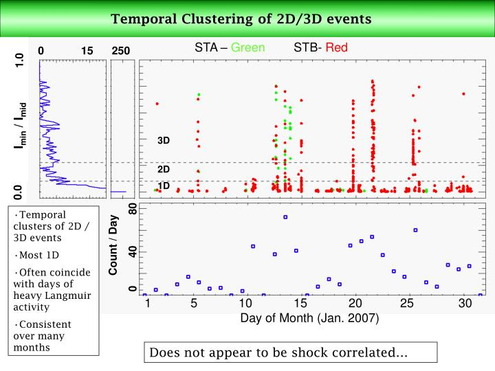 Temporal Clustering of 2D/3D events