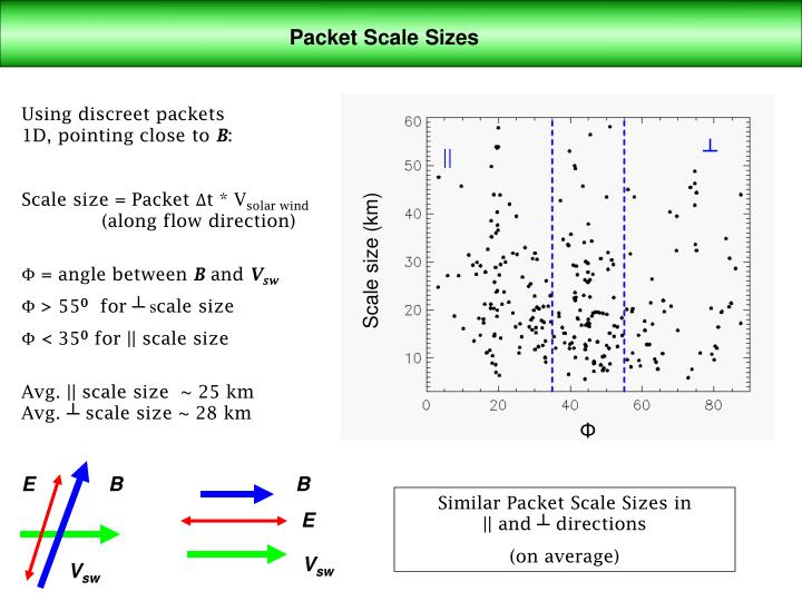 Packet Scale Sizes
