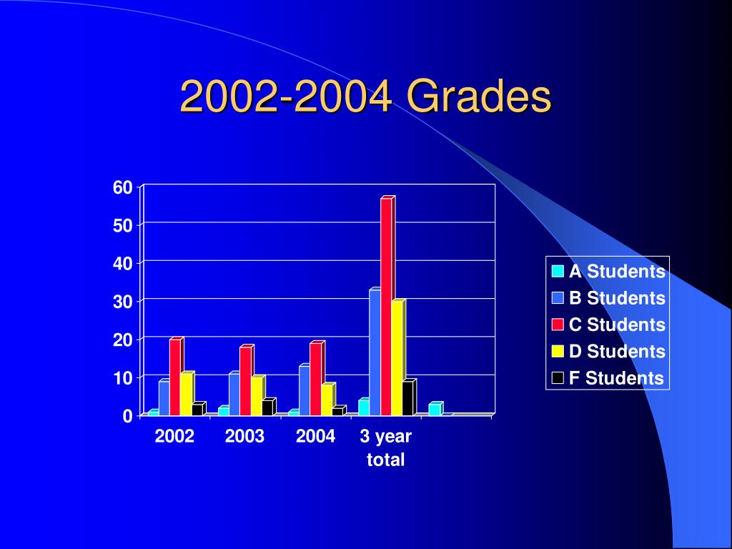 2002-2004 Grades
