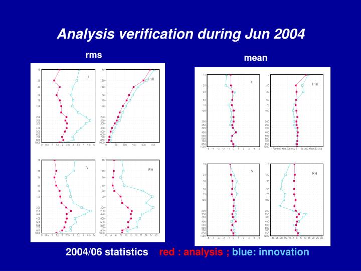 Analysis verification during Jun 2004