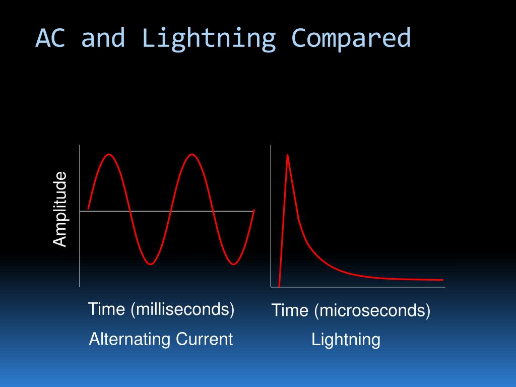 AC and Lightning Compared