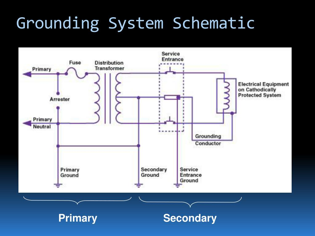 Grounding System Schematic
