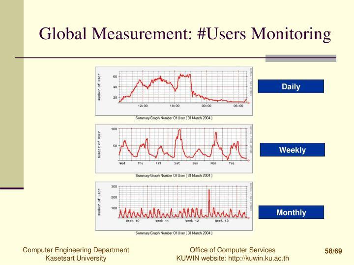 Global Measurement: #Users Monitoring