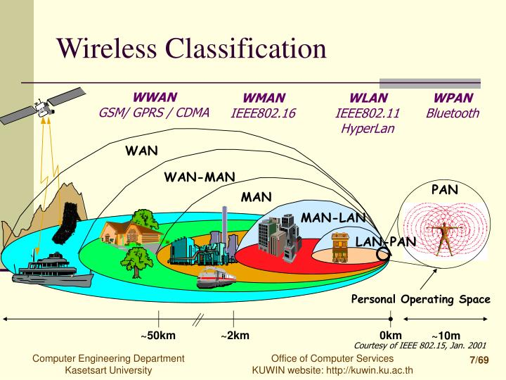 Wireless Classification