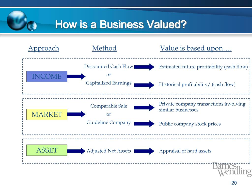 How is a Business Valued?