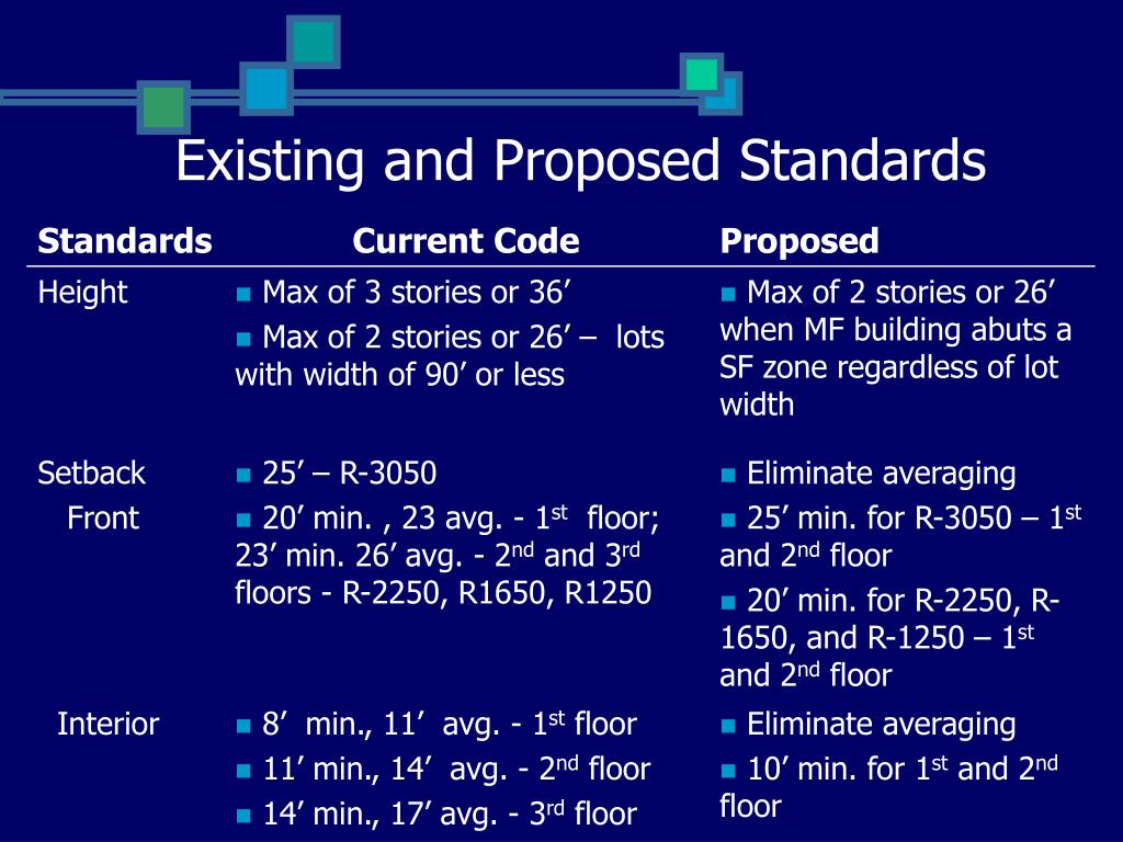 Existing and Proposed Standards