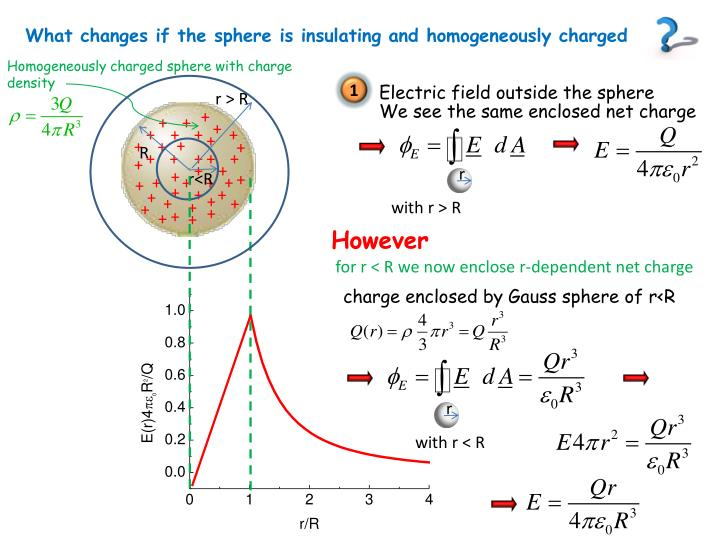 What changes if the sphere is insulating and homogeneously charged