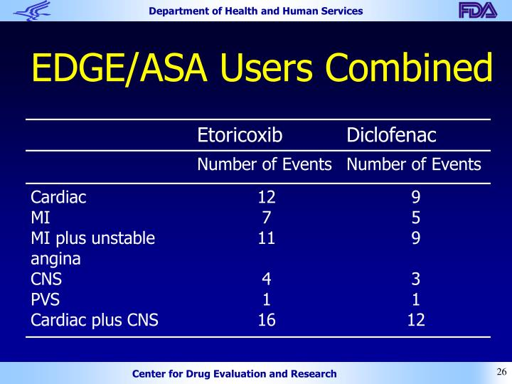 EDGE/ASA Users Combined