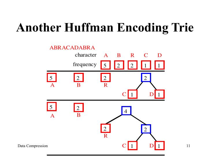 Another Huffman Encoding Trie