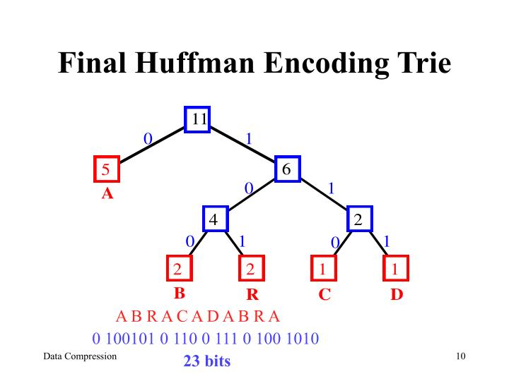 Final Huffman Encoding Trie
