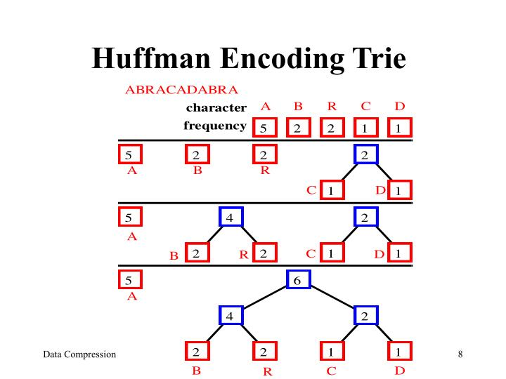 Huffman Encoding Trie