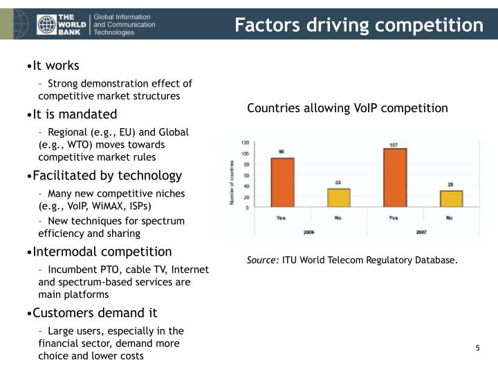Factors driving competition