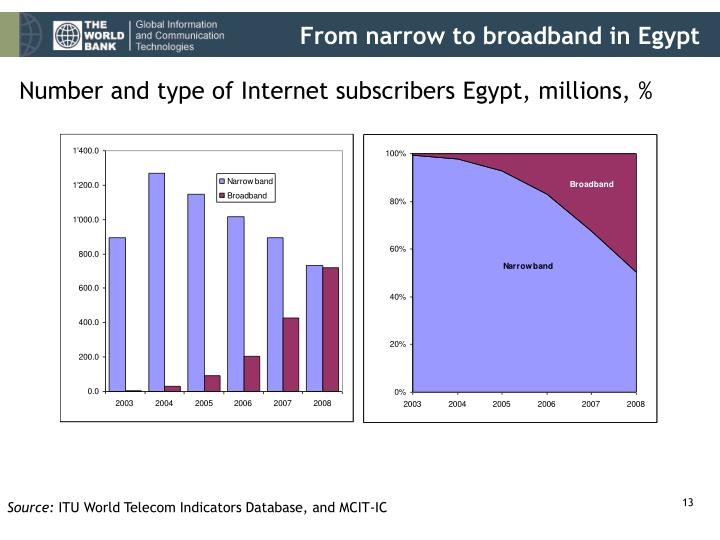 From narrow to broadband in Egypt