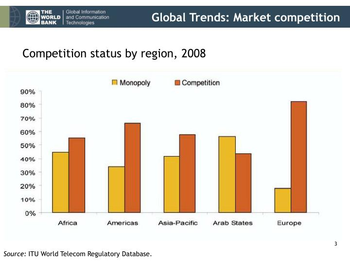 Global trends market competition