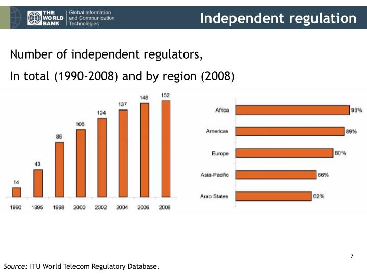 Independent regulation