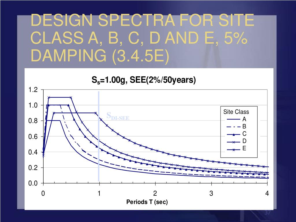 DESIGN SPECTRA FOR SITE CLASS A, B, C, D AND E, 5% DAMPING (3.4.5E)